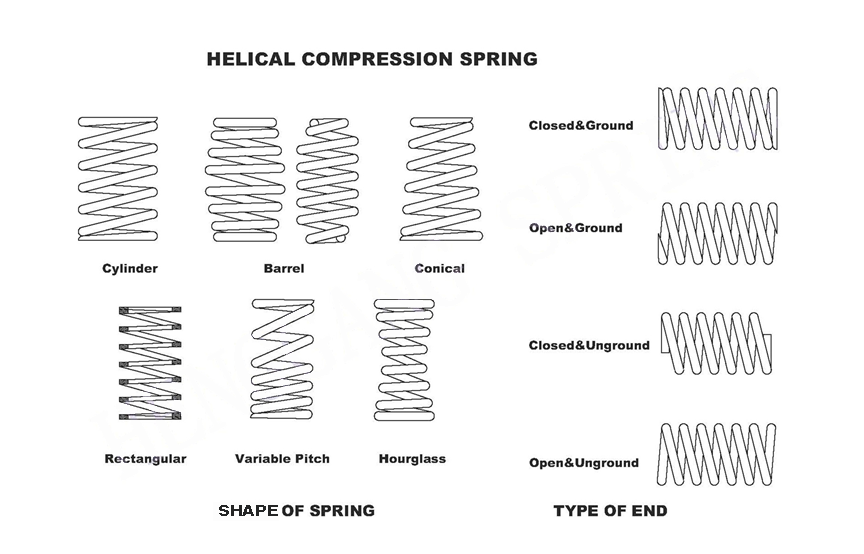 helical compression spring types